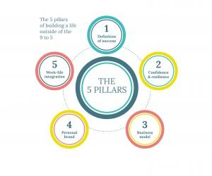 The 5 pillars of building a life outside of the 9 to 5